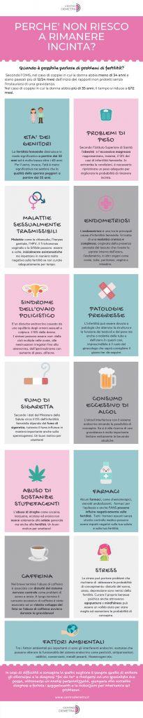 Perchè non riesco a rimanere incinta: infografica