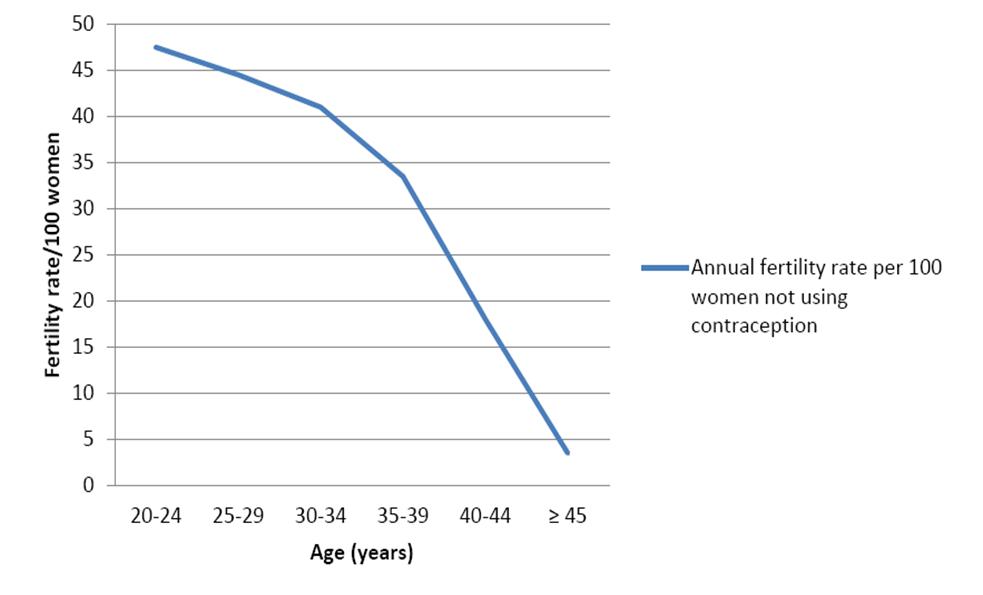 perché la fertilità diminuisce nel tempo per la donna